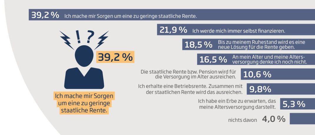 Die Grafik zeigt: Mehr als ein Drittel der Millenials hat die Sorge, dass die gesetzliche Rente nicht reichen wird.|© Nürnberger