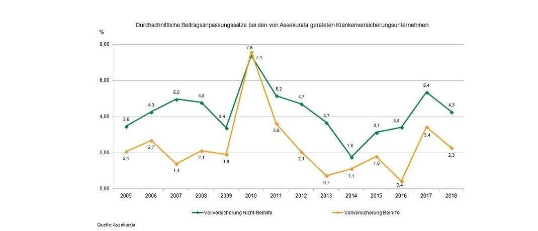 Ein Punkt der Marktanalyse: Assekurata hat die Entwicklung der Beitragsanpassungssätze in einer Grafik erfasst.|© Assekurata