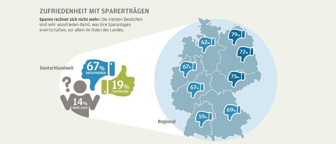 Die Grafik zeigt: Die Deutschen sind mit ihren Sparerträgen so gar nicht zufrieden. |© J.P. Morgan Asset Management