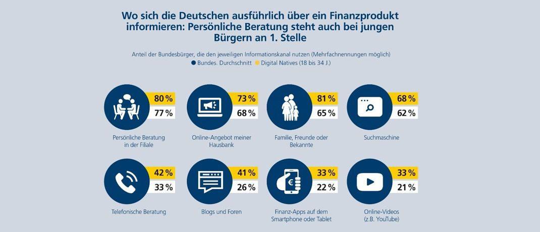 Die Postbank Digitalstudie 2018 zeigt, dass die jüngere Kunden eine persönliche Beratung zu Finanzanlagethemen bevorzugen.