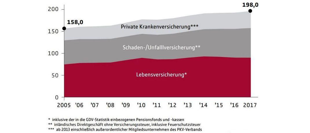 Die Grafik zeigt: In der Lebensversicherung war 2017 als einziges ein Rückgang bei der Policenanzahl zu erkennen. |© GDV