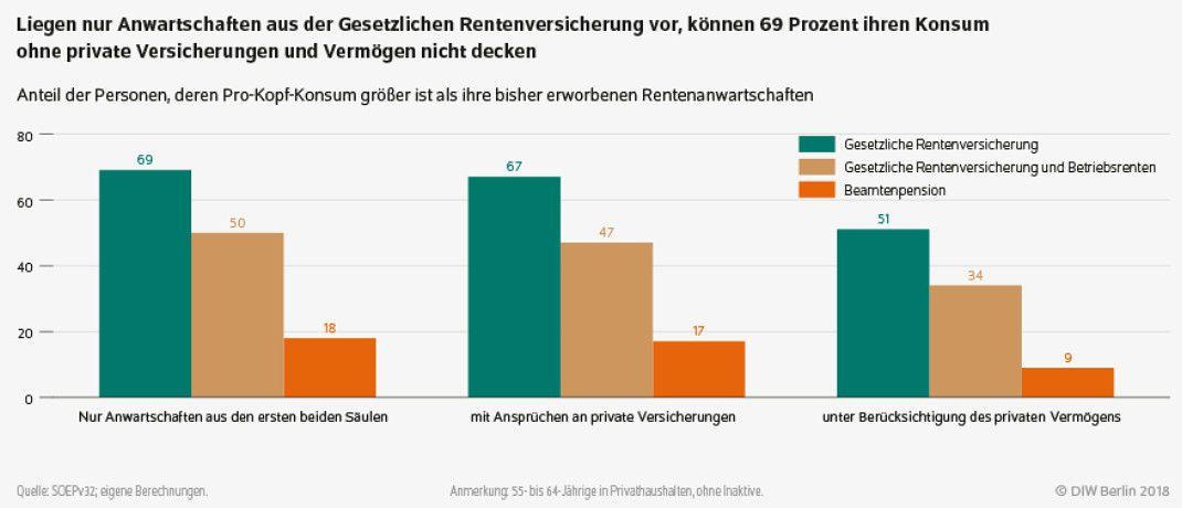 Die Grafik zeigt: Gerade denjenigen, die nur auf die gesetzliche Rente setzen, droht später eine Versorgungslücke. |© DIW Berlin