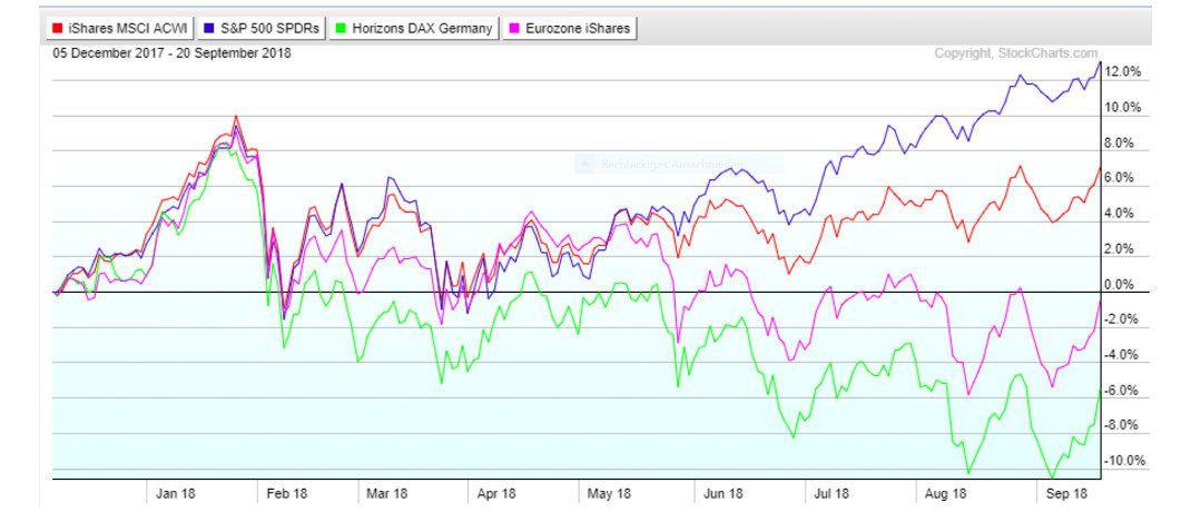 Internationale Aktienindizes im Vergleich: Mit deutschen Standardwerten verzeichnen Anleger in diesem Jahr Verluste.|© www.stockcharts.com / Stephan Albrech