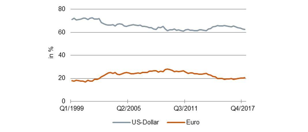 Reservewährungen: Anteile des US-Dollars und des Euros an den weltweiten Währungsreserven.|© Quelle: IMF; Grafik: Assenagon Asset Management