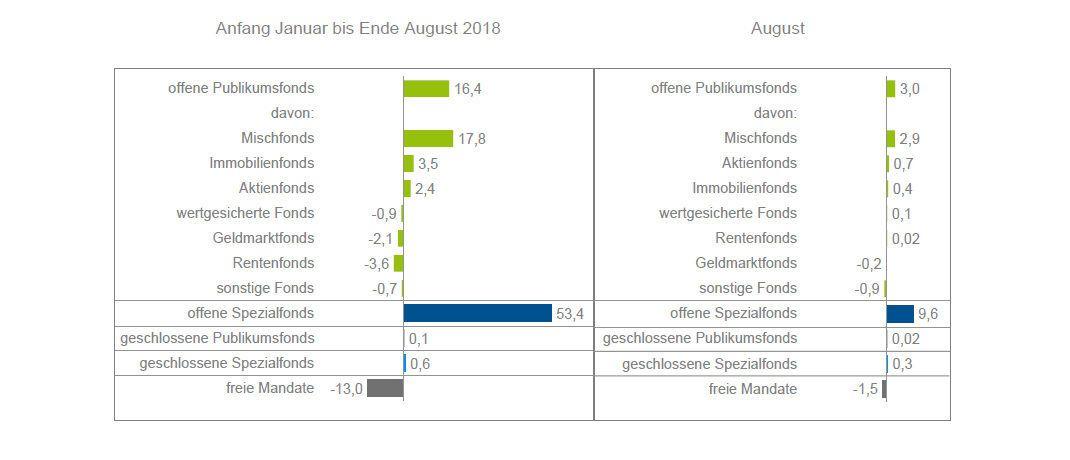 Netto-Mittelaufkommen: Angaben seit Jahresbeginn beziehungsweise für August 2018 (in Milliarden Euro) |© BVI