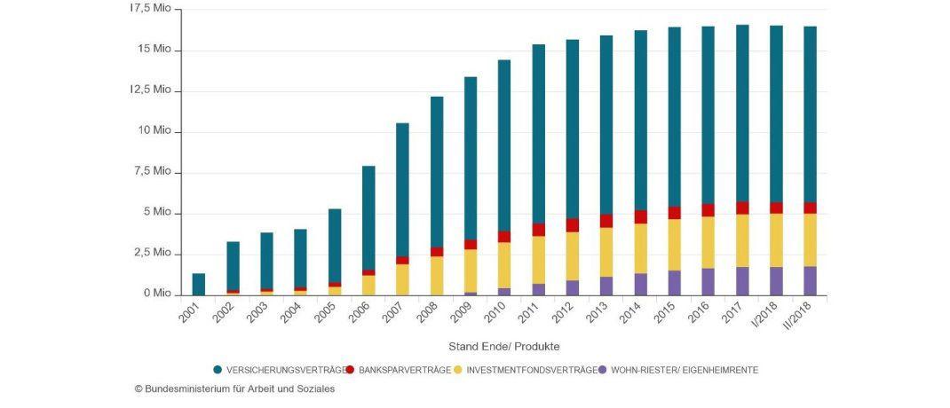 Die Grafik zeigt: Allenfalls bei Riester-Fondssparplänen und dem Wohn-Riester gibt es noch Neugeschäft zu verzeichnen. |© BMAS