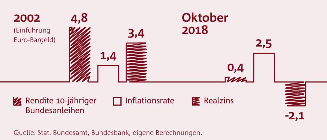 Für festverzinsliche Anlagen ist der Realzins negativ (Angaben in Prozent)|© Bundesverband deutscher Banken
