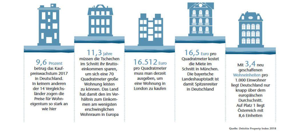 warum wohnen in deutschland noch relativ g nstig ist das investment. Black Bedroom Furniture Sets. Home Design Ideas