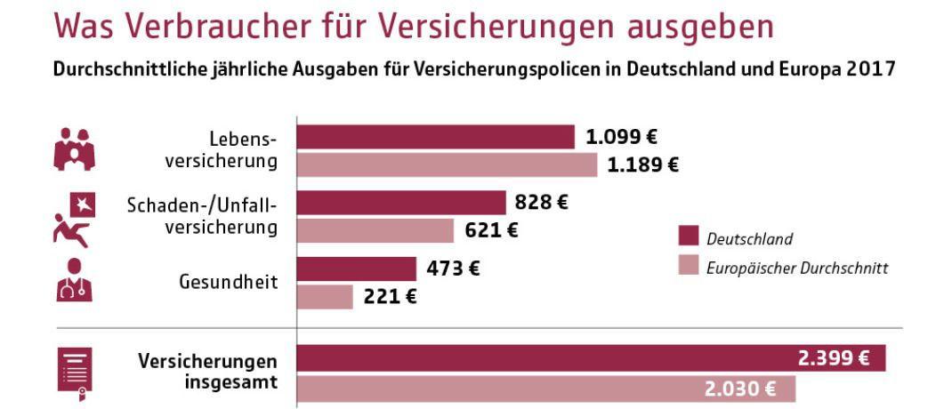 Die Grafik zeigt: Die Vorsorgebereitschaft der Deutschen ist in der Altersvorsorge weniger stark ausgeprägt als in vielen anderen europäischen Ländern.|© GDV