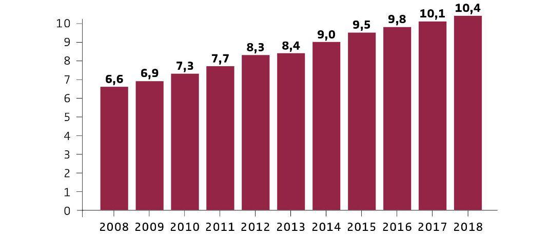 Stetiges Wachstum: Entwicklung der ausgezahlten Renten auf Zehnjahressicht in Milliarden Euro|© Gesamtverband der Deutschen Versicherungswirtschaft (GDV)