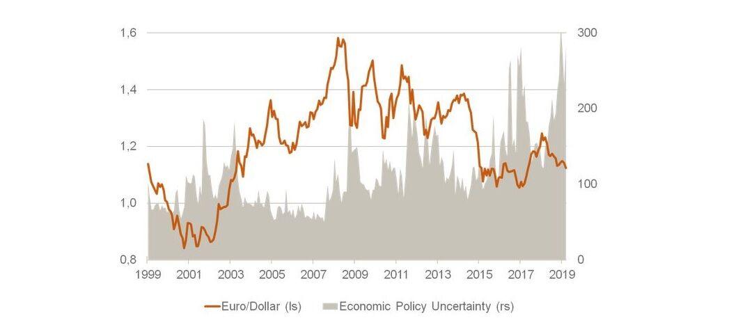 Die Grafik zeigt den Euro-Dollar-Kurs und den Unsicherheitsindex im Vergleich: Angesichts vieler gegenwärtiger Unsicherheitsfaktoren schwanken die Wechselkurse erstaunlich wenig, findet Martin Hüfner. |© Assenagon