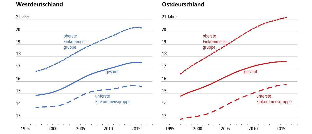 Die Ärmeren bleiben immer weiter hinter den Reicheren zurück, wenn es um die Lebenserwartung geht: Die Zahl der durchschnittlich im Alter 65 noch zu erwartenden Lebensjahre nimmt für die Männer in der obersten Einkommensgruppe stärker zu als für die in der untersten. (Lebenserwartung im Alter von 65 Jahren: Im Durchschnitt verbleibende Lebensjahre; Daten: Deutsche Rentenversicherung)