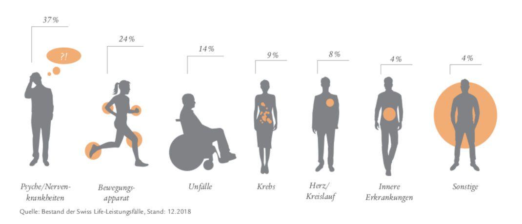 Psychische Erkrankungen sind Ursache Nummer Eins für Berufsunfähigkeit. |© Swiss Life