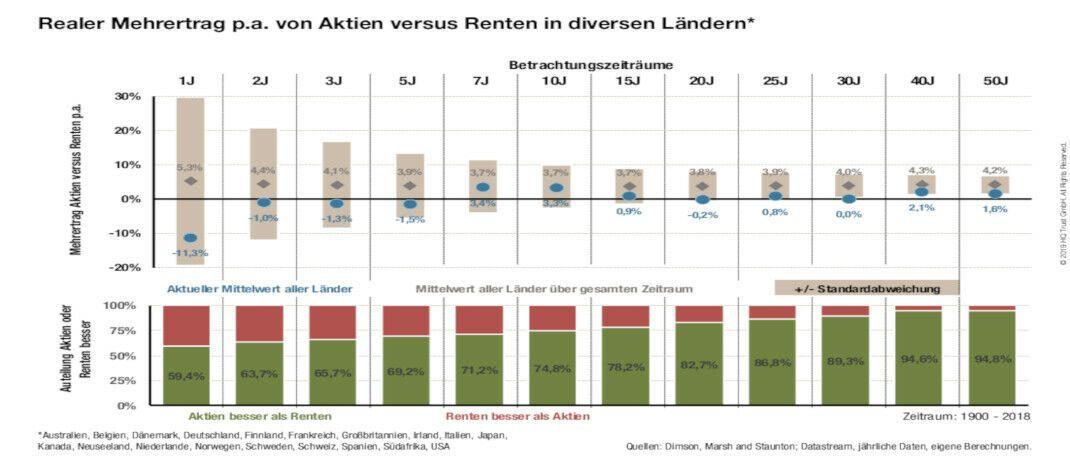 Langfristvergleich von Aktien und Renten seit 1900: Mit welchen Erträgen Anleger künftig rechnen können|© HQ Trust