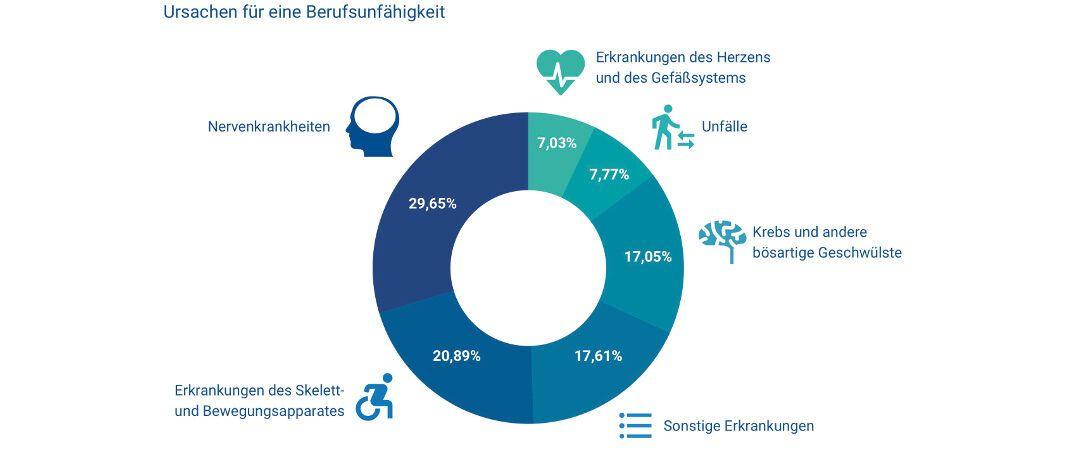 BU-Ursachen: Nervenkrankheiten bleiben mit 29,65 Prozent Hauptursache für Berufsunfähigkeit, gefolgt von Erkrankungen des Skelett- und Bewegungsapparates (20,89 Prozent).