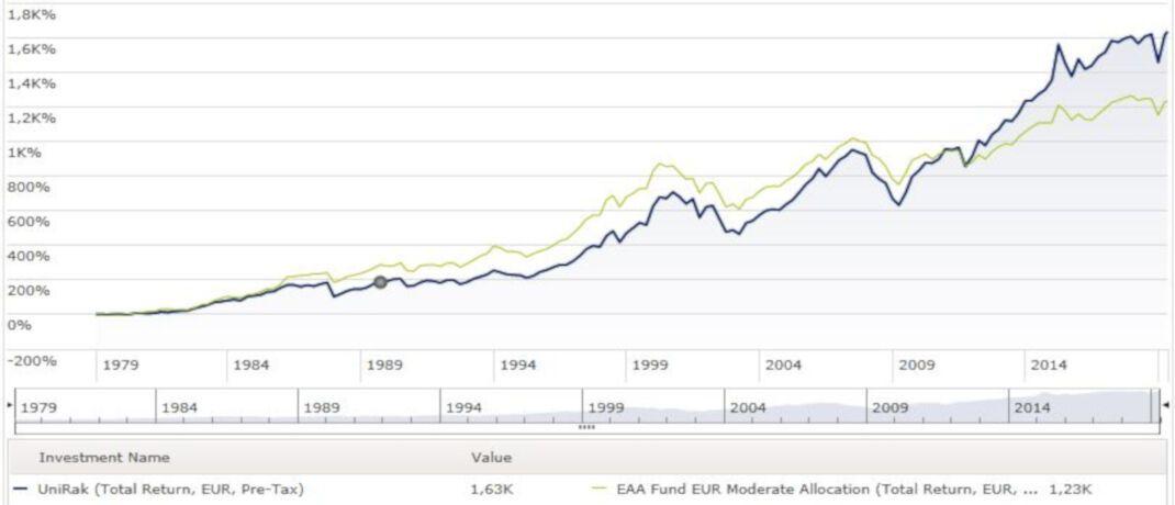 Rentenfonds union investment fonds jicama investment opportunities