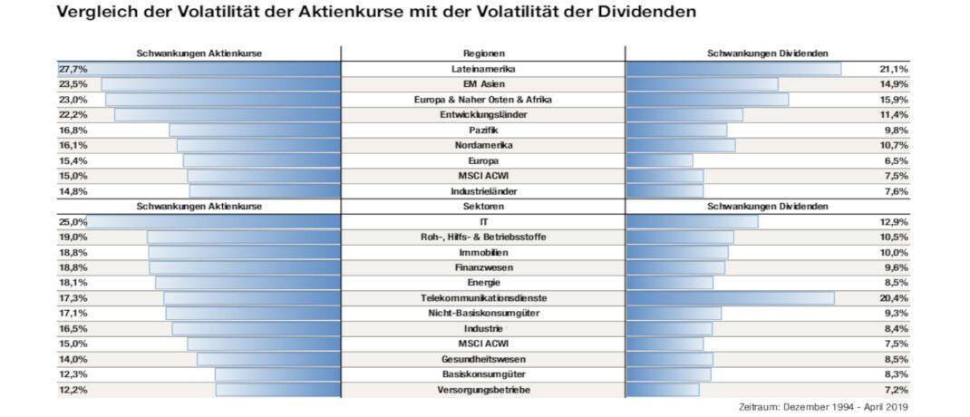 Volatilitätsvergleich: Aktienkurse schwanken im Schnitt doppelt so stark wie Dividenden|© HQ Trust