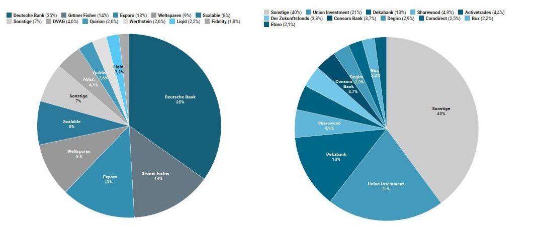 Eine Studie hat untersucht, welche deutschen Finanzunternehmen die höchsten Werbeausgaben verzeichnen.