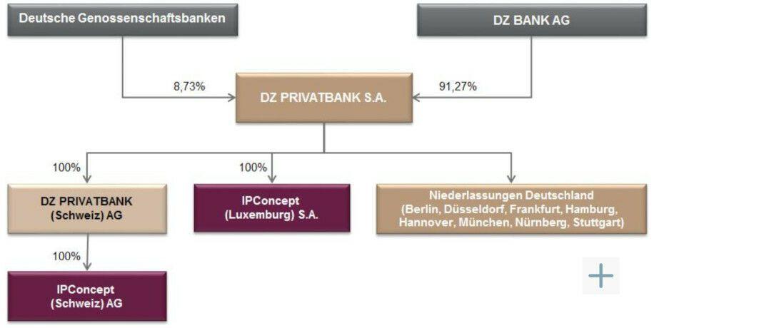 IPConcept (Luxemburg) ist eine Tochter der DZ Privatbank. |© Screenshot