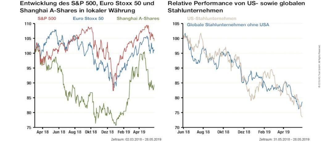 Index-Analyse: Handelskriege sind einfach zu gewinnen – oder nicht?|© HQ Trust