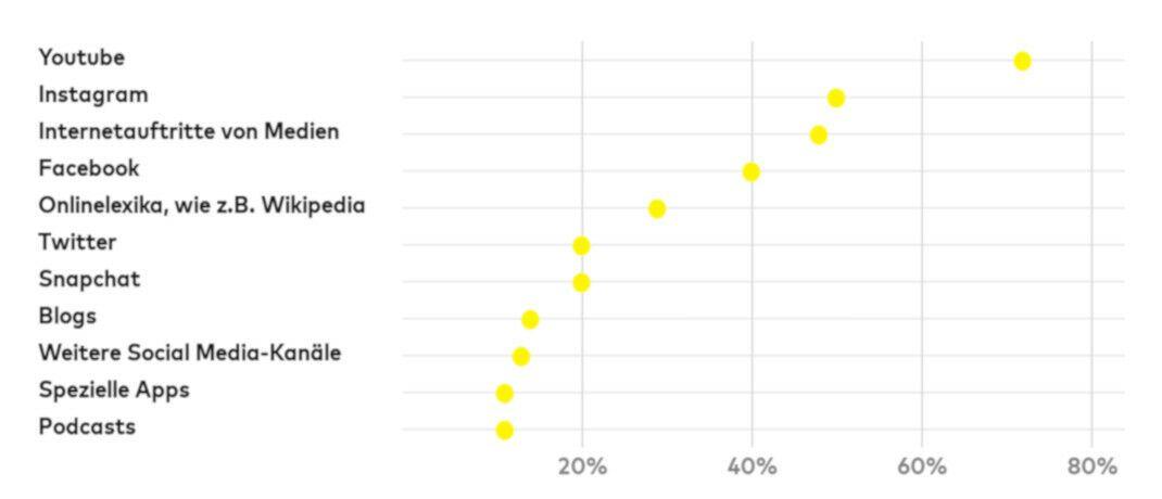 Um sich zu informieren, nutzen junge Erwachsene immer häufiger soziale Medien. Auch zum Thema Geldanlage werde gern auf Youtube recherchiert, hat die Comdirect herausgefunden. |© Comdirect