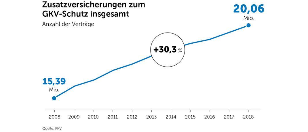 Erstmals hat die Zahl der Krankenzusatzversicherungsverträge die Schallmauer von 20 Millionen durchbrochen, meldet der Verband der Privaten Krankenversicherung.|© PKV