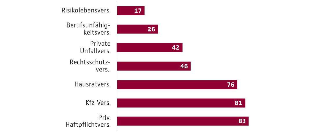 Versicherungsschutz privater Haushalte: Verbreitungsgrad 2018 (in Prozent der Haushalte) laut Einkommens- und Verbrauchsstichprobe, für die das Statistische Bundesamt alle fünf Jahre annähernd 60.000 Haushalte befragt|© GDV