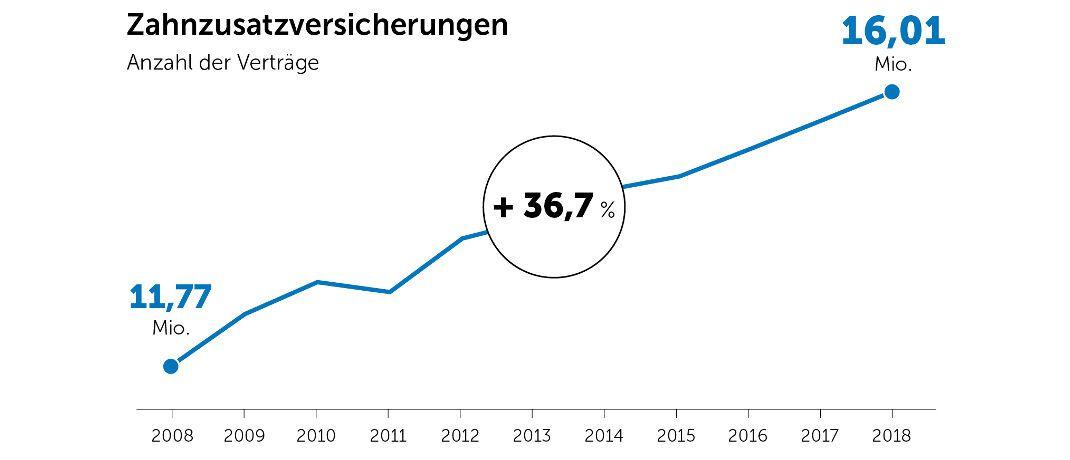 Neuer Rekordstand: In Deutschland gibt es jetzt erstmals mehr als 16 Millionen Zahnzusatz-Policen. |© PKV-Verband