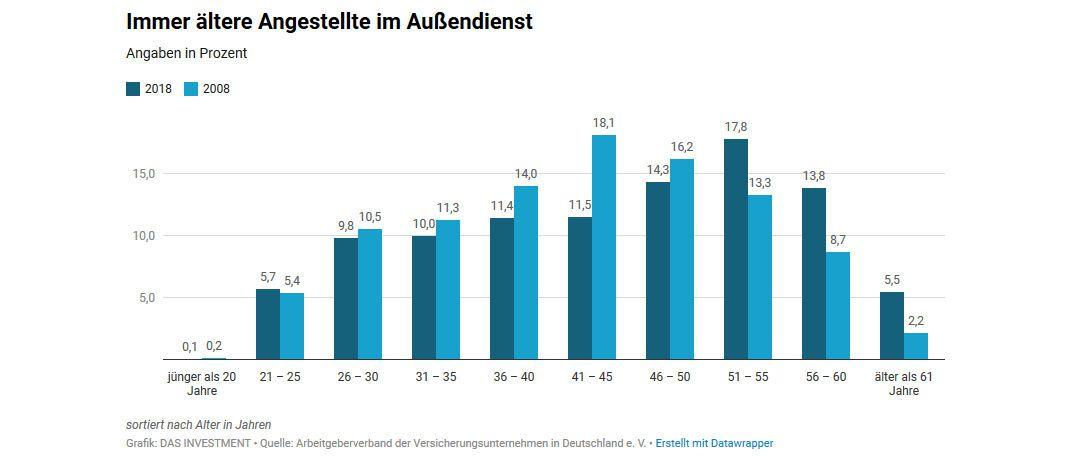 Weniger junge, mehr ältere Mitarbeiter: Das Durchschnittsalter der Angestellten im Außendienst deutscher Versicherer ist seit dem Jahr 2008 von 42,3 auf 44,4 Jahre gestiegen.
