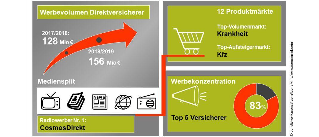 Ergebnisse der Werbemarktanalyse 2019: Direktversicherer geben insgesamt knapp 30 Millionen Euro mehr für Werbung aus, vor allem für Produkte aus den Sparten Kfz, Leben und Krankenversicherung. Und die fünf größten Direktversicherer repräsentieren über 80 Prozent des Werbemarkts.|© Research Tools