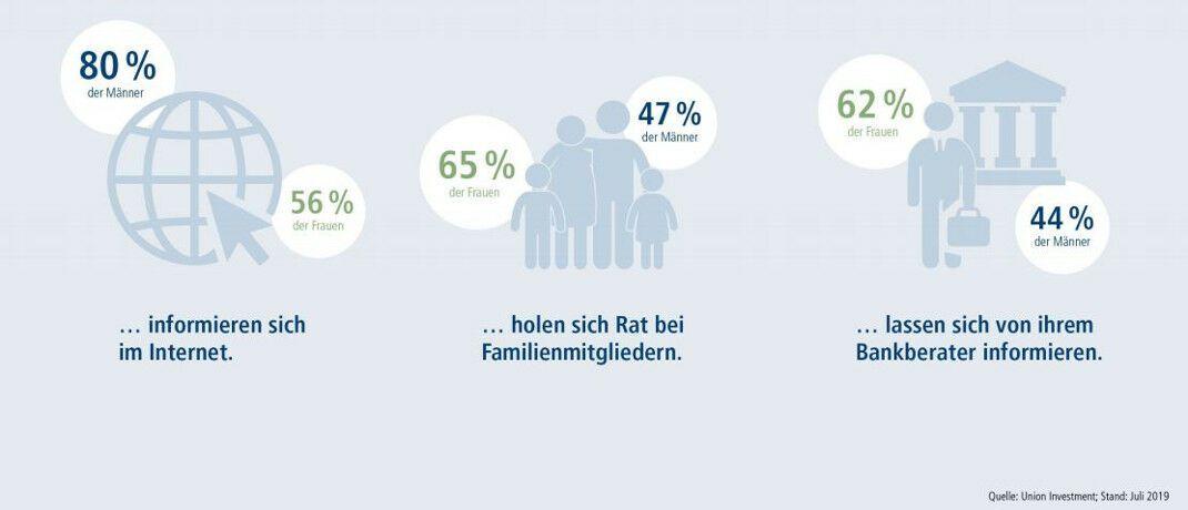 Männer informieren sich online über Finanzen, Frauen suchen das Gespräch
