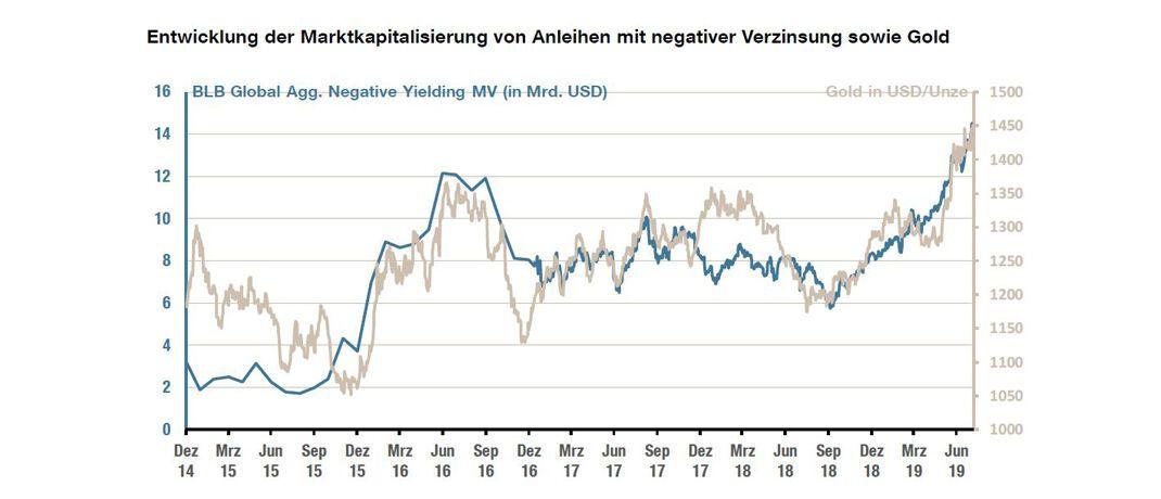 HQ Trust: Gold korreliert mit negativ verzinslichen Anleihen|© HQ Trust