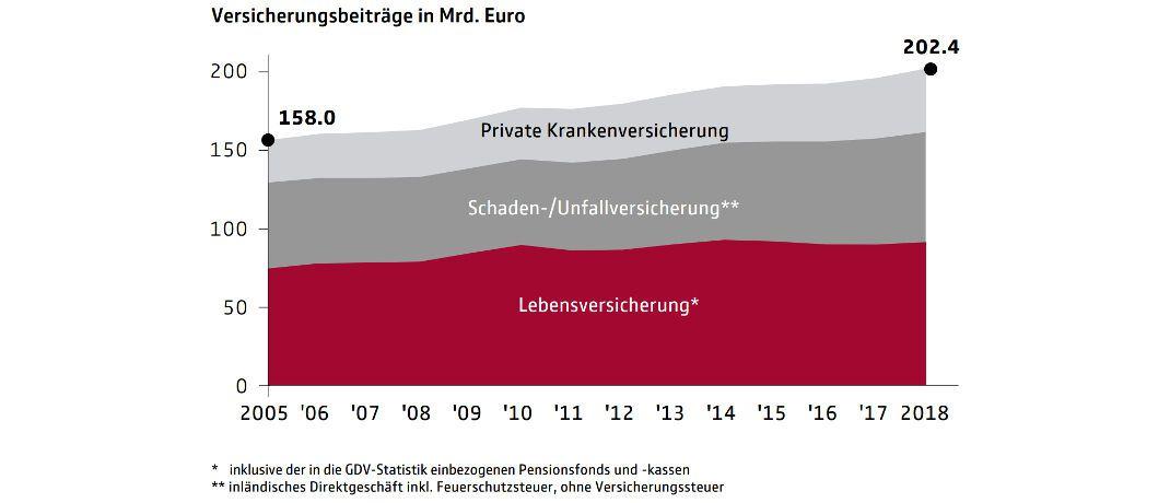Die Beitragseinnahmen deutscher Erstversicherer sind seit Ende 2005 deutlich gestiegen. Diese und weitere Daten vermeldet der Branchenverband GDV in seinem Statistischen Taschenbuch, das aktuell im Internet (siehe Link auf PDF-Download unten) veröffentlicht wurde.|© Gesamtverband der Deutschen Versicherungswirtschaft (GDV)