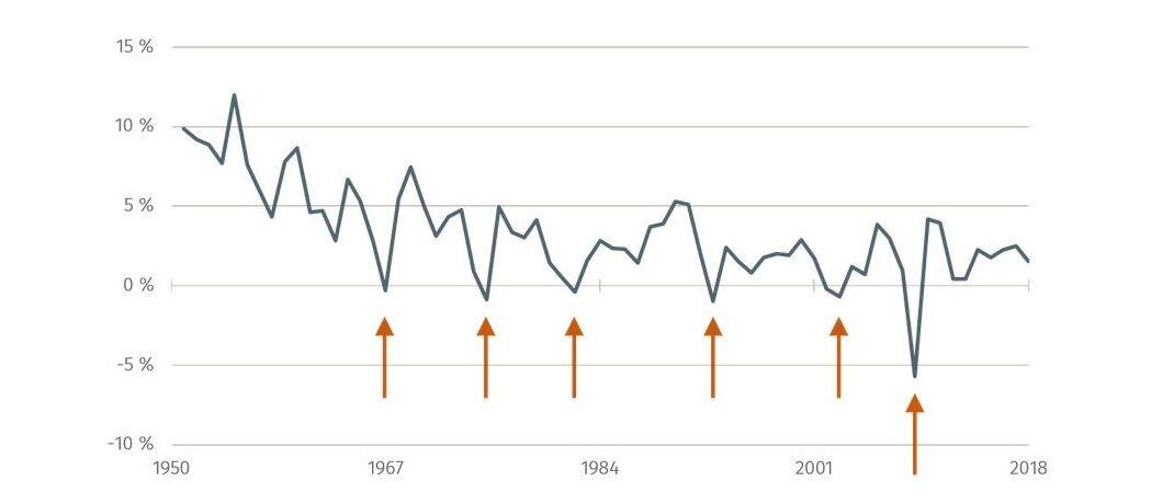 Die Grafik zeigt die Zunahme des BIP, Pfeile weisen auf Rezessionen hin.|© Bundesbank/Hüfner
