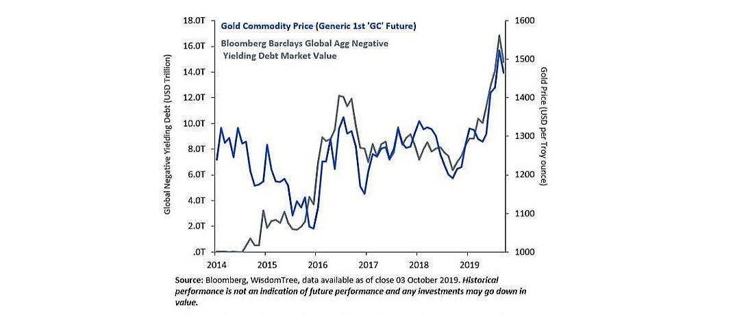 So hängen negative Anleihe-Renditen und der Goldpreis zusammen.|© Wisdom Tree