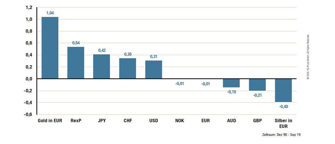 Der Chart zeigt die durchschnittlichen monatlichen Kursveränderungen von Währungen, Edelmetallen und Anleihen in Prozent bei fallendem MSCI All Country World Index. Zeitraum: 1990 bis 2019.|© HQ Trust