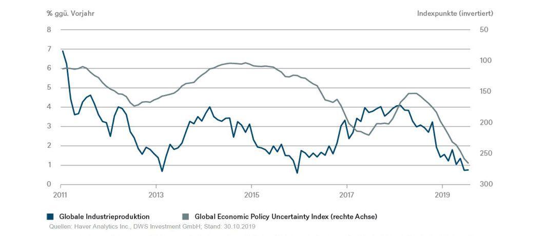 Der Chart zeigt den Zusammenhang zwischen Industrieproduktion und Unsicherheit an den Finanzmärkten seit dem Jahr 2011.|© DWS