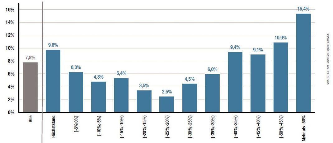 Mittelwert der Performance der Länder des MSCI ACW, abhängig vom Abstand zum Höchststand: Wer auf Aktien-Schnäppchen setzt, sollte abwarten, bis diese um mehr als 35 Prozent gefallen sind.|© HQ Trust