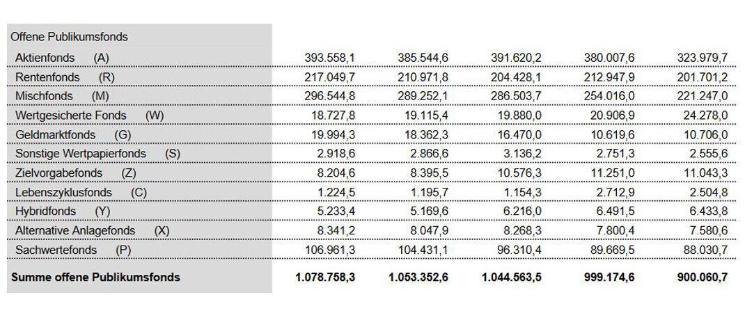 Die Tabelle zeigt das Netto-Vermögen offener Publikumsfonds in den Jahren 2016 bis 2019. © BVI