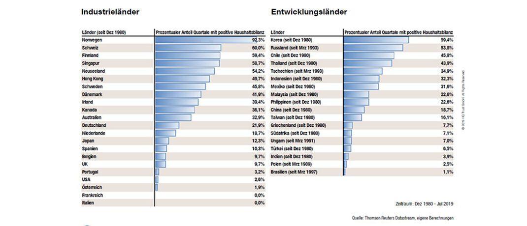 Der Chart zeigt die Haushaltsüberschüsse in Industrie- und Schwellenländern in den vergangenen 40 Jahren. |© HQ Trust