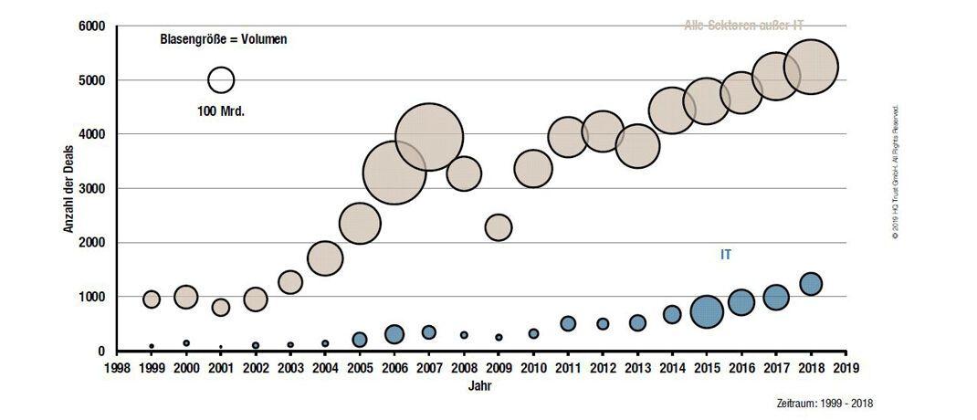 Der Chart zeigt die Anzahl der Deals und das Investitionsvolumen von Private-Equity-Fonds in den Jahren 1999 bis 2018. © HQ Trust