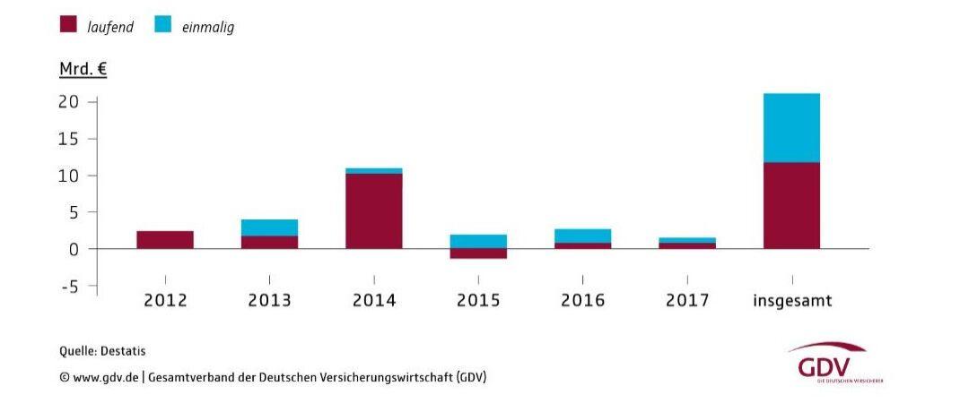 So groß ist der Aufwand, der der deutschen Wirtschaft durch neue Regulierungsvorgaben entstanden ist.|© Destatis / GDV