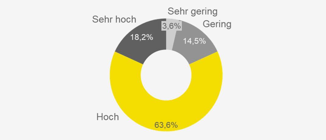 Ansichten zum digitalen Abschluss standardisierter Gewerbeversicherungen: Etwa 82 Prozent der deutschen Versicherer sehen hier sehr hohes (18,2) oder hohes (63,6) Wachstumspotenzial. Nur rund 14,5 Prozent der Befragten halten es für gering und 3,6 Prozent für sehr gering.|© EY Innovalue