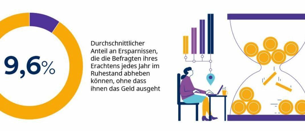 Deutsche Anleger glauben im Durchschnitt, im Ruhestand 9,6 Prozent ihrer Ersparnisse ausgeben zu können, zeigt die Schroders Global Investor Study. |© Screenshot