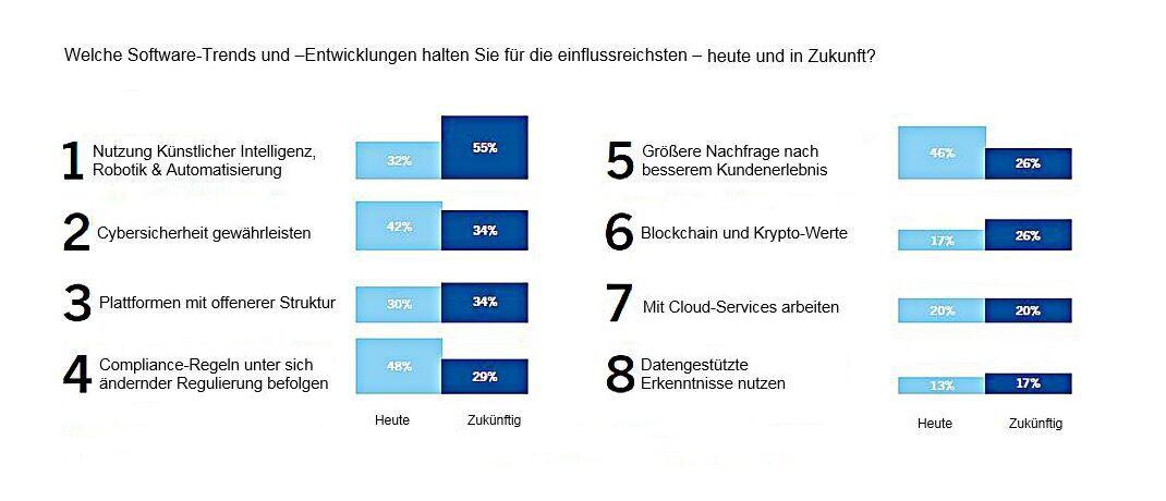 Studie: Welche Trends die Finanzdienstleistung in Zukunft prägen werden | DAS INVESTMENT