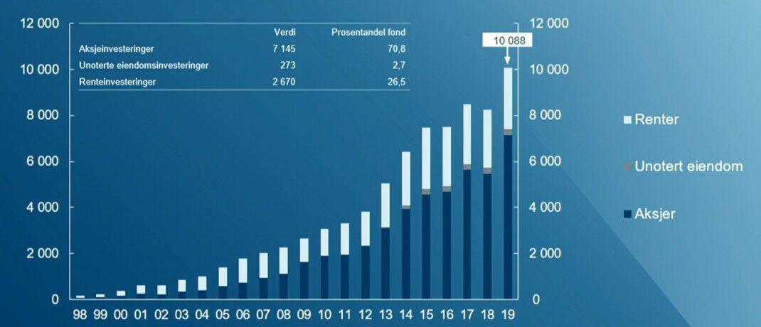 Rekordjahr 2019: Die Kapitalanlagen des norwegischen Ölfonds sind im vergangenen Jahr kräftig auf 10.088 Milliarden Kronen gewachsen. |© GPFG, Screenshot
