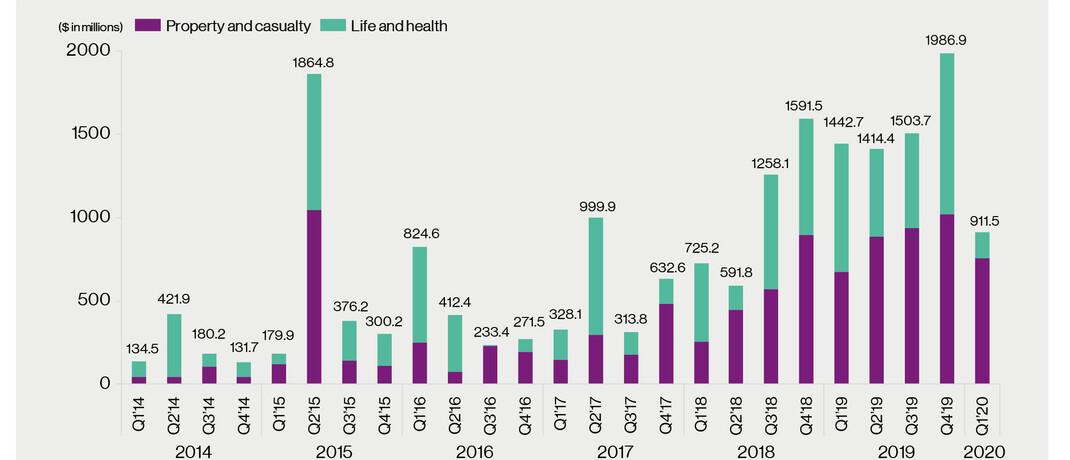 Die Investitionen in Anbieter von Finanztechnologie für Versicherungen sind deutlich gesunken, zeigt das aktuelle InsurTech Briefing Q1/2020 von Willis Towers Watson: Angaben für Sach- und Unfallversicherungen (violett) sowie Lebens- und Krankenversicherungen (grün) jeweils in Millionen US-Dollar pro Quartal.