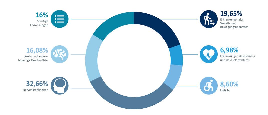 Ursachen für eine Berufsunfähigkeit: Hauptursache bleiben laut Morgen & Morgen mit knapp 33 Prozent die Nervenerkrankungen.