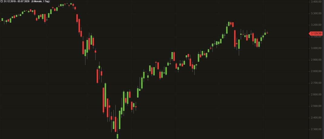 Kursverlauf des S&P 500 vom 1. Januar bis 3. Juli 2020: Wegen des historisch niedrigen Zinsniveaus in den USA herrscht ein Mangel an rentierlichen Anlagen, was die Attraktivität von Aktien erhöht.