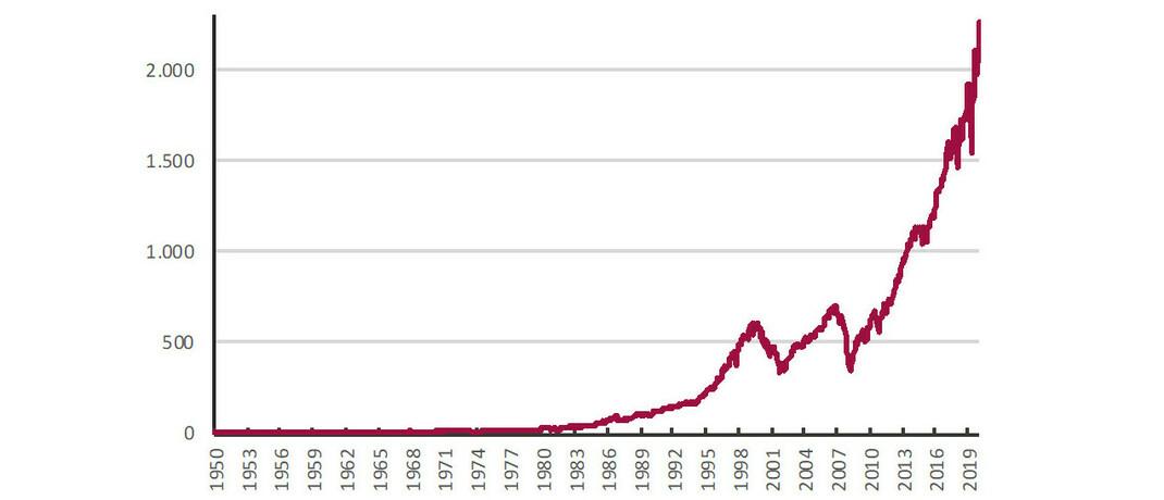 Chart des S&P 500 mit arithmetischer vertikaler Achse